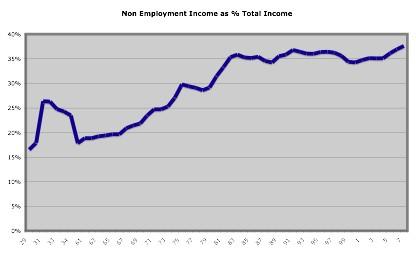 Non emplyment income