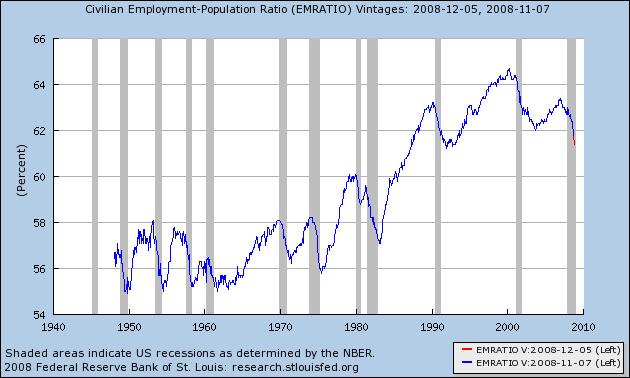 % pop economicamene ativa