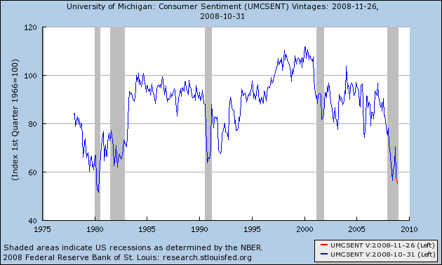 Confianca do consumidor