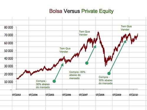 Bolsa private