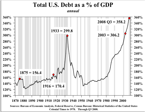 Total-us-debt-vs-gdp