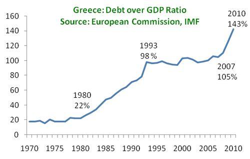 GreeceDebtGDP